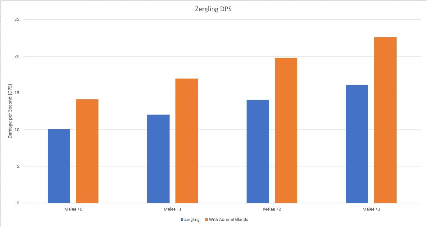 ZerglingDPS.JPG